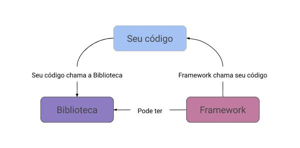 Framework x Library x Toolkit - ¿Qué son y cuál es la diferencia?