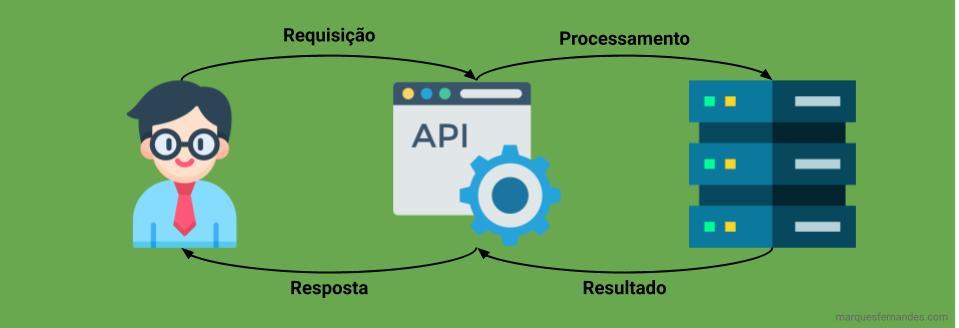 Cómo funciona una API