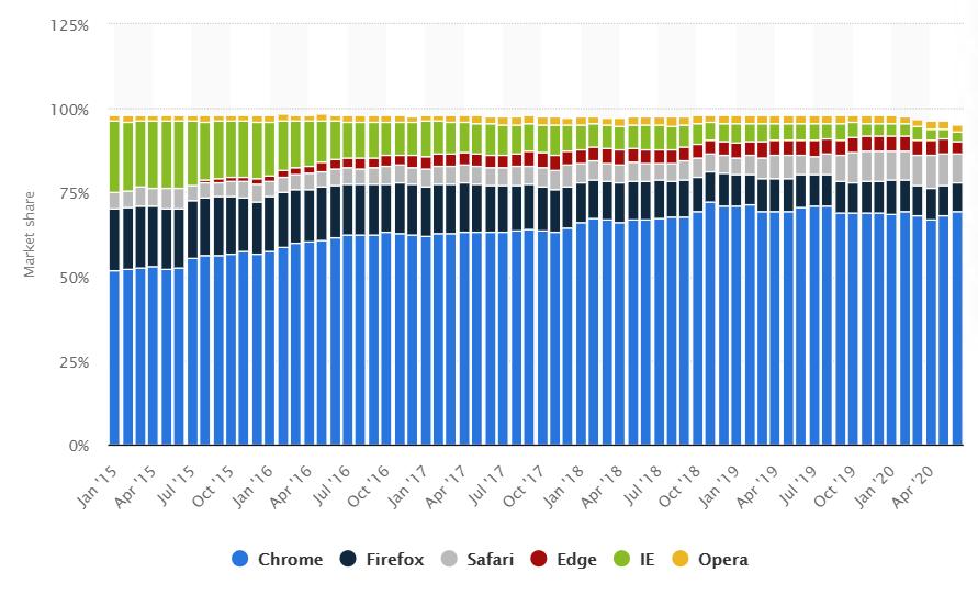 Participação de Mercado por Navegador - 2015 ~ 2020